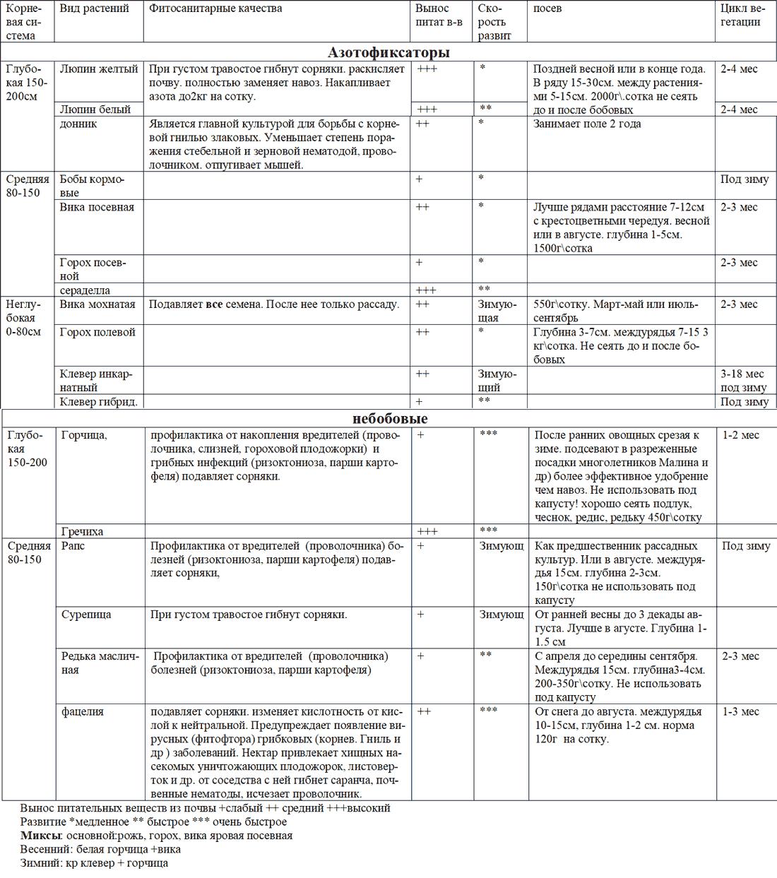 Сидераты таблица