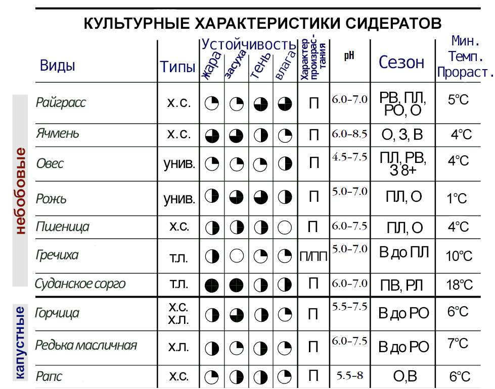 Культурные характеристики злаковых и крестоцветных сидератов